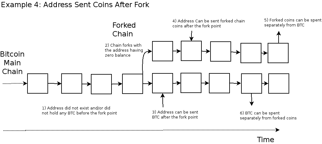 How Do I Figure Out Which Bitcoin Fork Coins I Own? - Forkdrop io